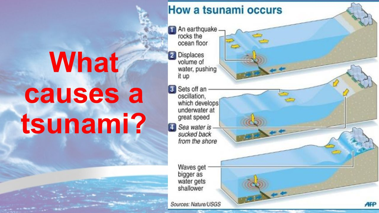 the causes of tsunamis