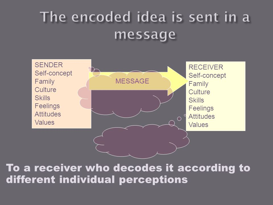 The encoded idea is sent in a message
