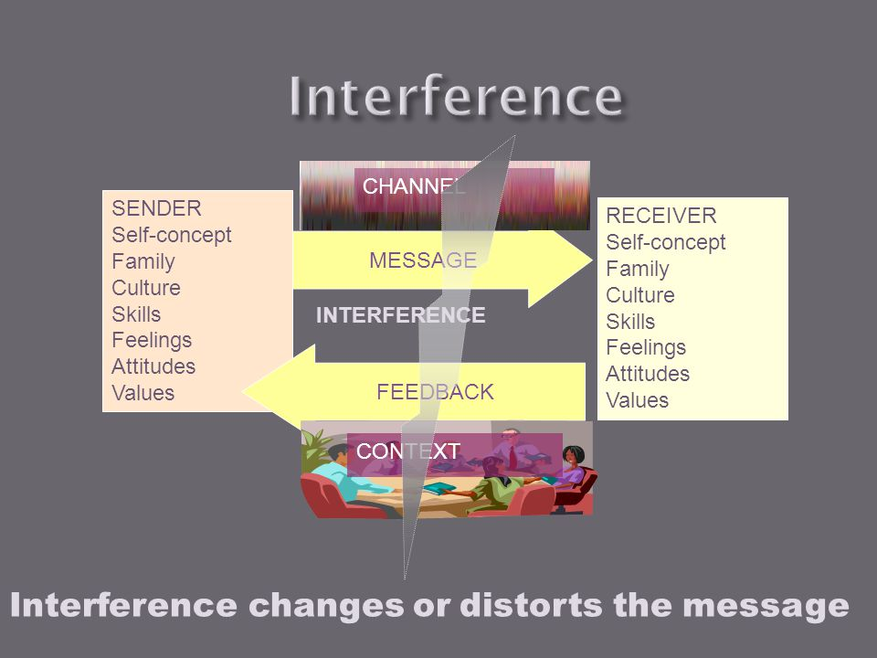 Interference Interference changes or distorts the message CHANNEL