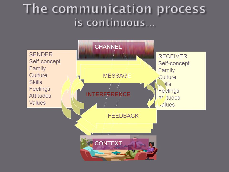 The communication process is continuous…