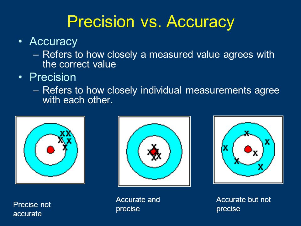 Precision vs. Accuracy Accuracy Precision