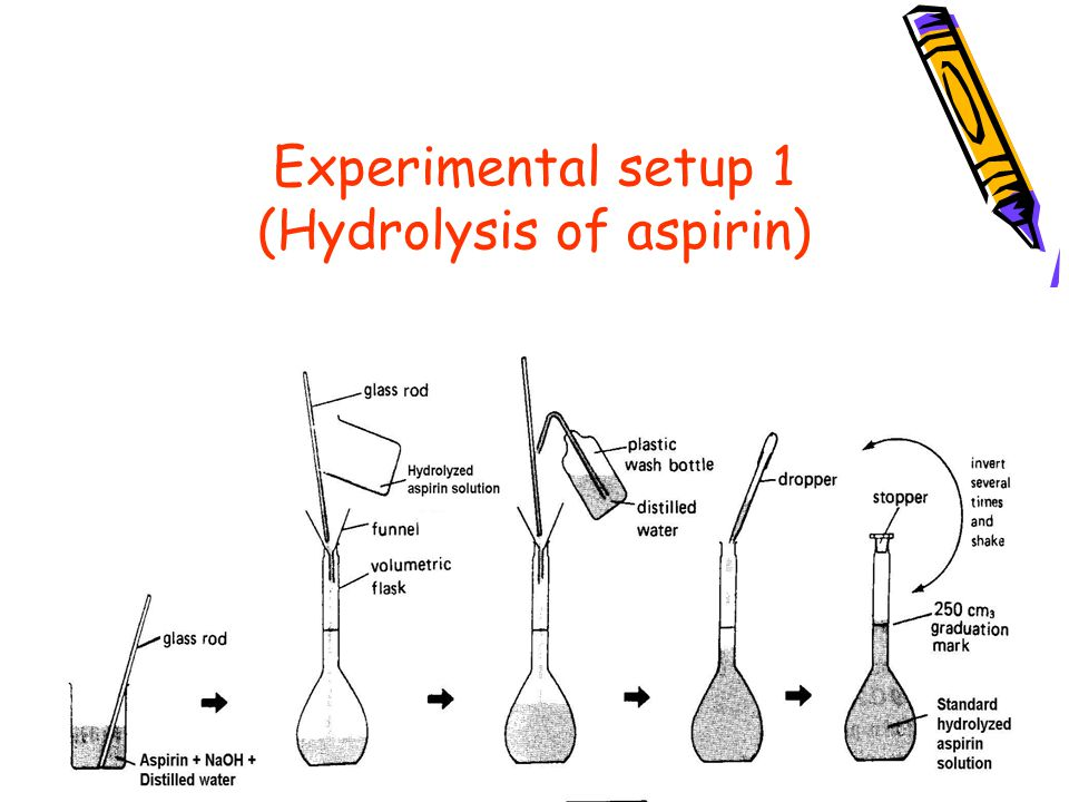 aspirin and naoh titration