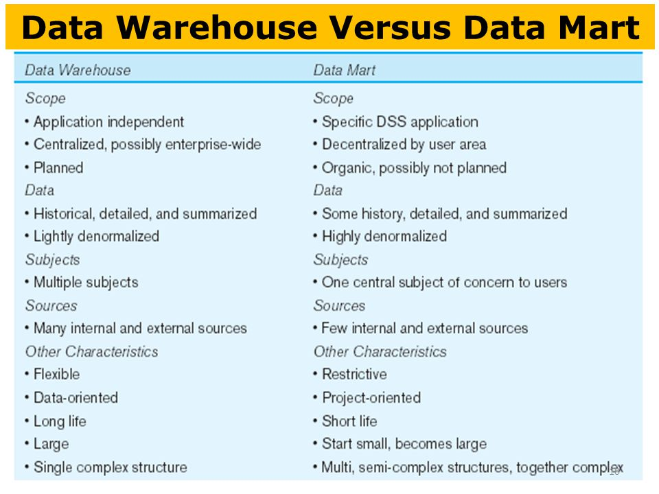 Data mart vs data warehouse ppt