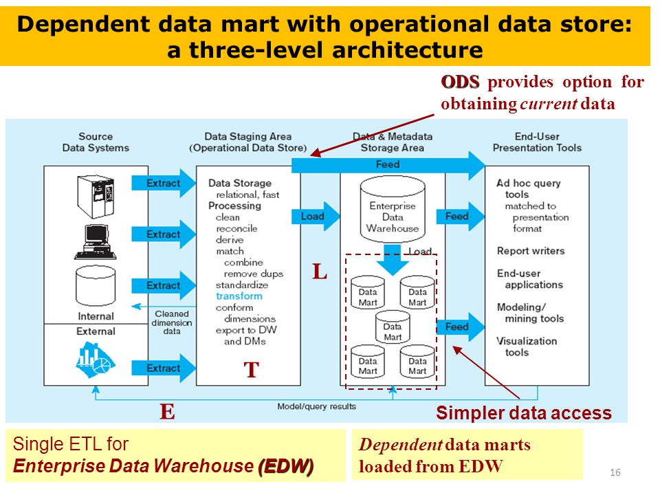 Chapter 4 Data Warehousing Ppt Download. Dependent Data Mart With Operational Store A Threelevel Itecture. Wiring. Ods Data Warehouse Architecture Diagram At Scoala.co