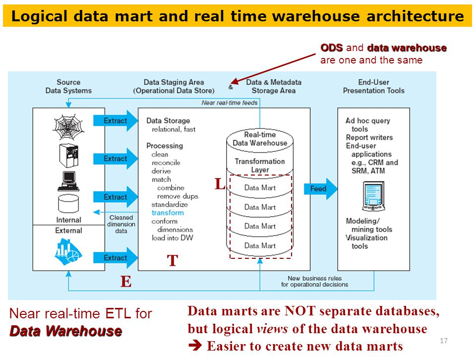 Chapter 4 Data Warehousing Ppt Download. Logical Data Mart And Real Time Warehouse Itecture. Wiring. Ods Data Warehouse Architecture Diagram At Scoala.co