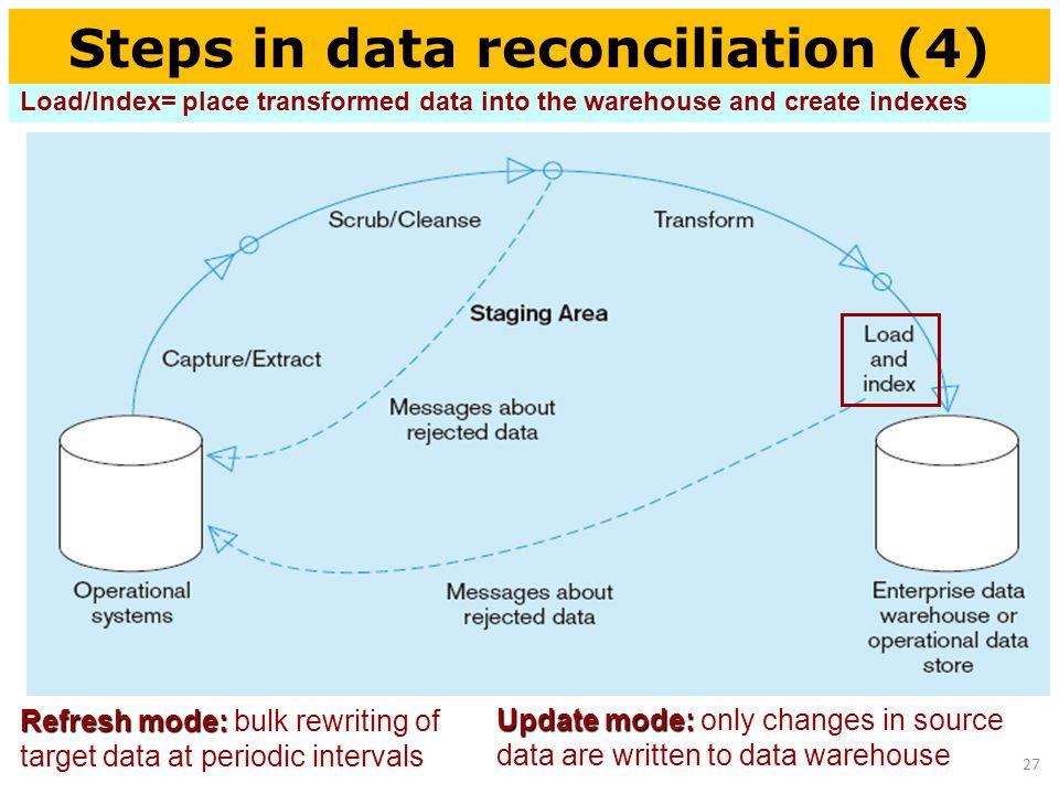Chapter 4 Data Warehousing  - ppt download