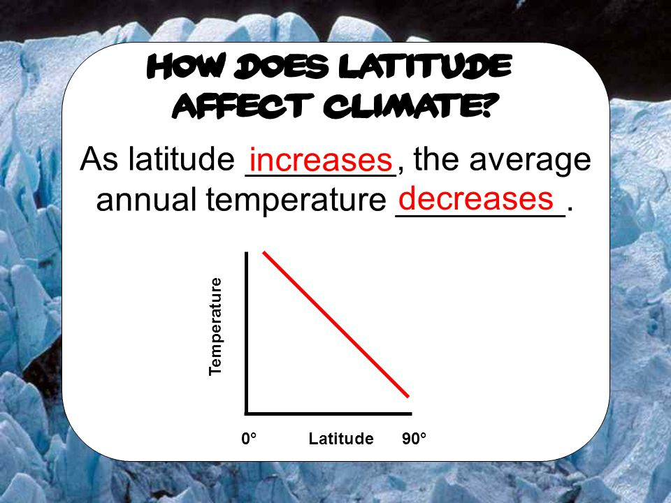 As latitude ________, the average annual temperature _________.