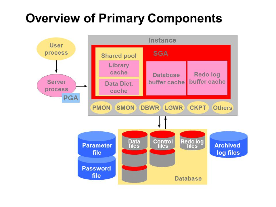 Managing database instance - ppt download