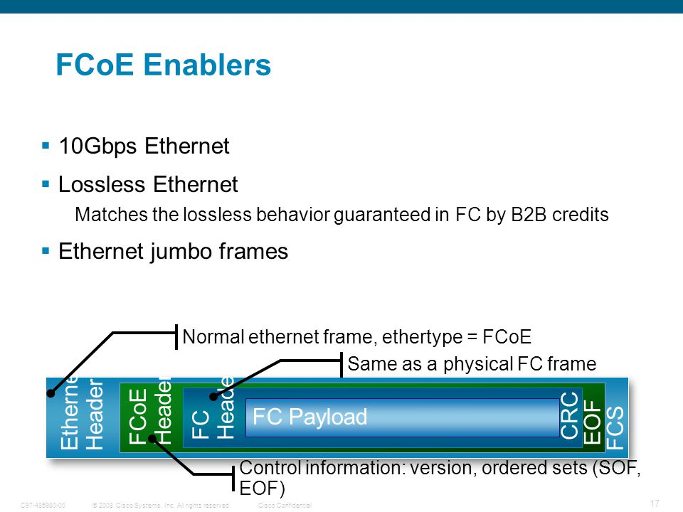 Unified Fabric aka FCOE - ppt download