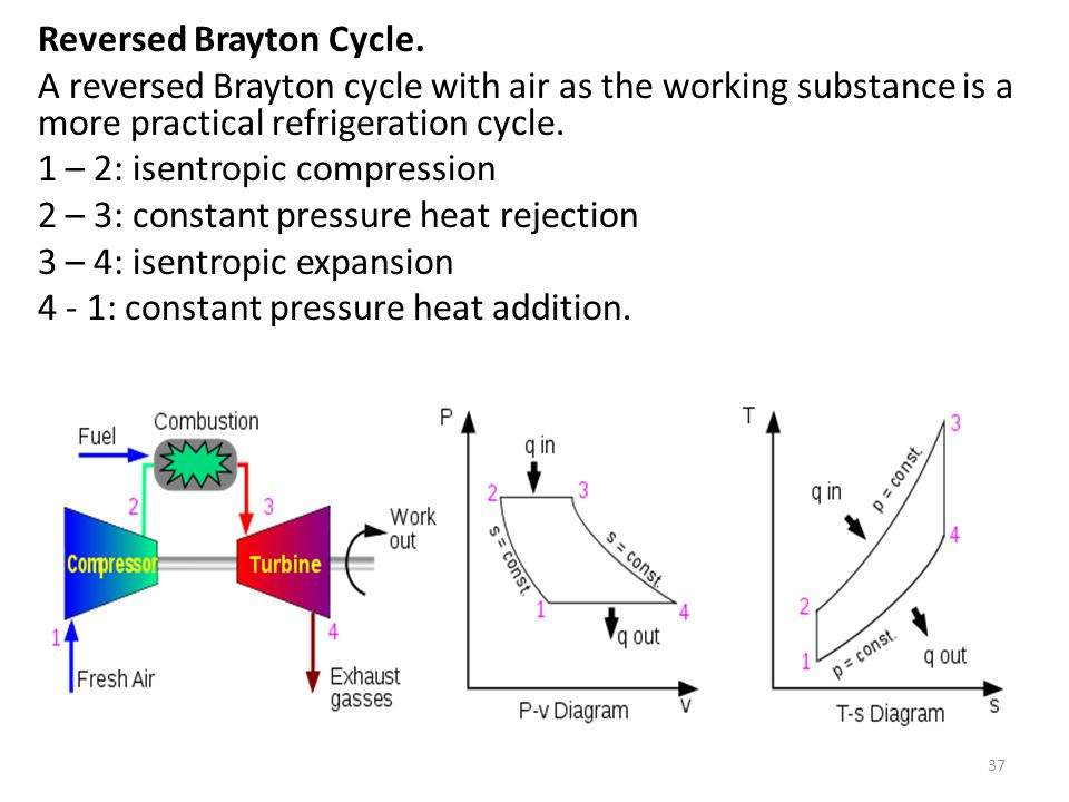 brayton otto cycle The components of a brayton cycle device for jet propulsion are shown in figure 314we will typically represent these components schematically, as in figure 315in practice, real brayton cycles take one of two forms.