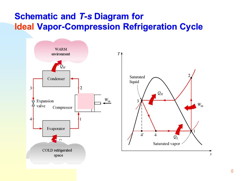 vapour compression refrigeration cycle t s diagram wiring diagrams Simple Refrigeration Cycle Diagram isat module iii building energy efficiency ppt video online download mechanical refrigeration cycle vapour compression refrigeration cycle t s diagram