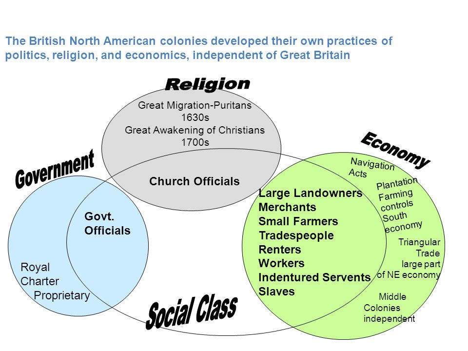 between 1607 1763 british north american colonies political religious economic social Colonists in british america reaped many benefits from the british imperial system and bore few costs for those benefits indeed, until the early 1760s, the british mostly left their american colonies alone the seven years' war (known in america as the french and indian war) changed everything.
