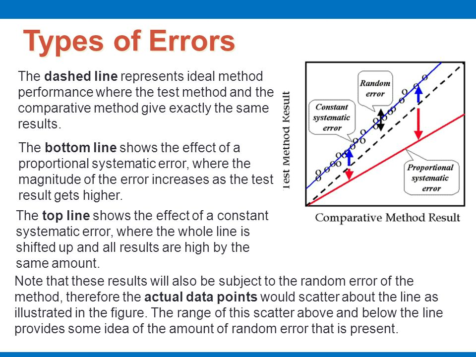 Types of Errors The dashed line represents ideal method performance where the test method and the comparative method give exactly the same results.