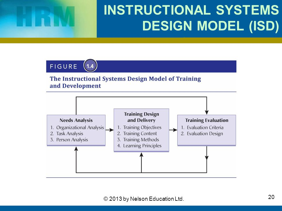 Through Training And Development Ppt Video Online Download