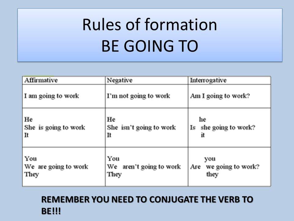 Rules of formation BE GOING TO