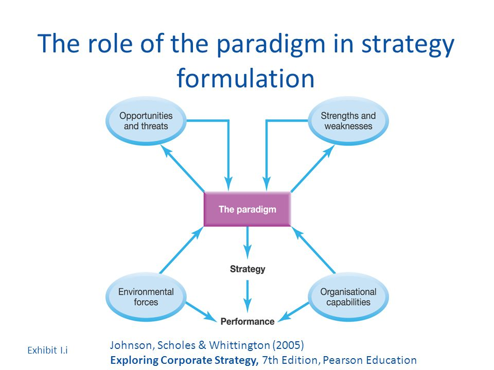 strategy formulation as outlines by henry Strategy formulation is an analytical process of selection of the best suitable course of action to meet the organizational objectives and visionit is one of the steps of strategic management process.