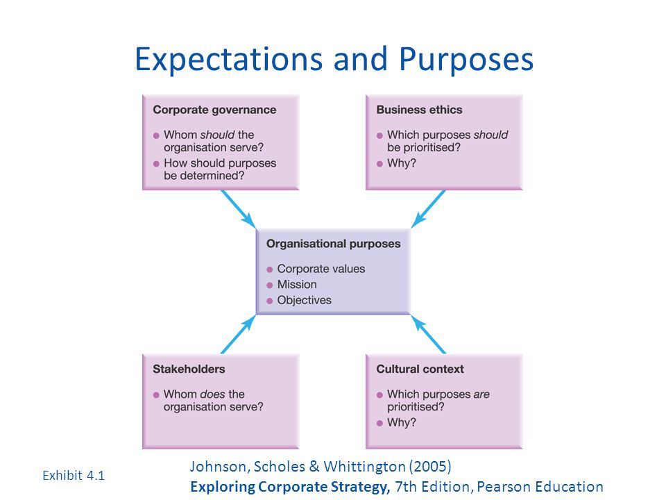 Strategic Management 169 Robert Jones Ppt Video Online Download