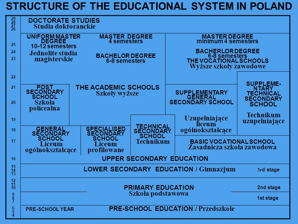 STRUCTURE OF THE EDUCATIONAL SYSTEM IN POLAND