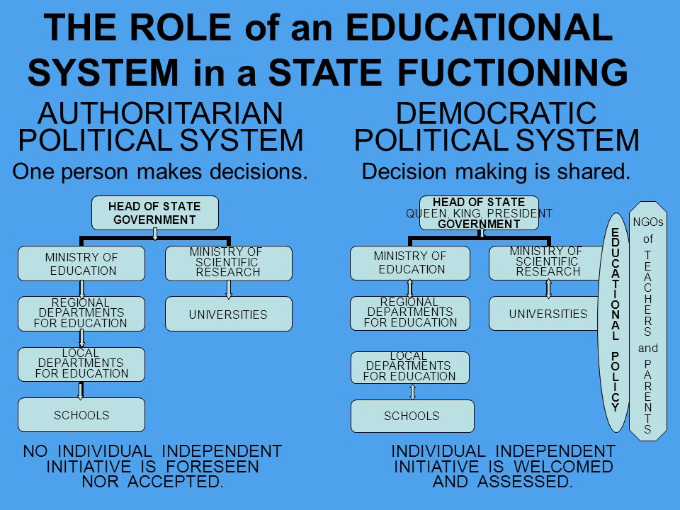 THE ROLE of an EDUCATIONAL SYSTEM in a STATE FUCTIONING