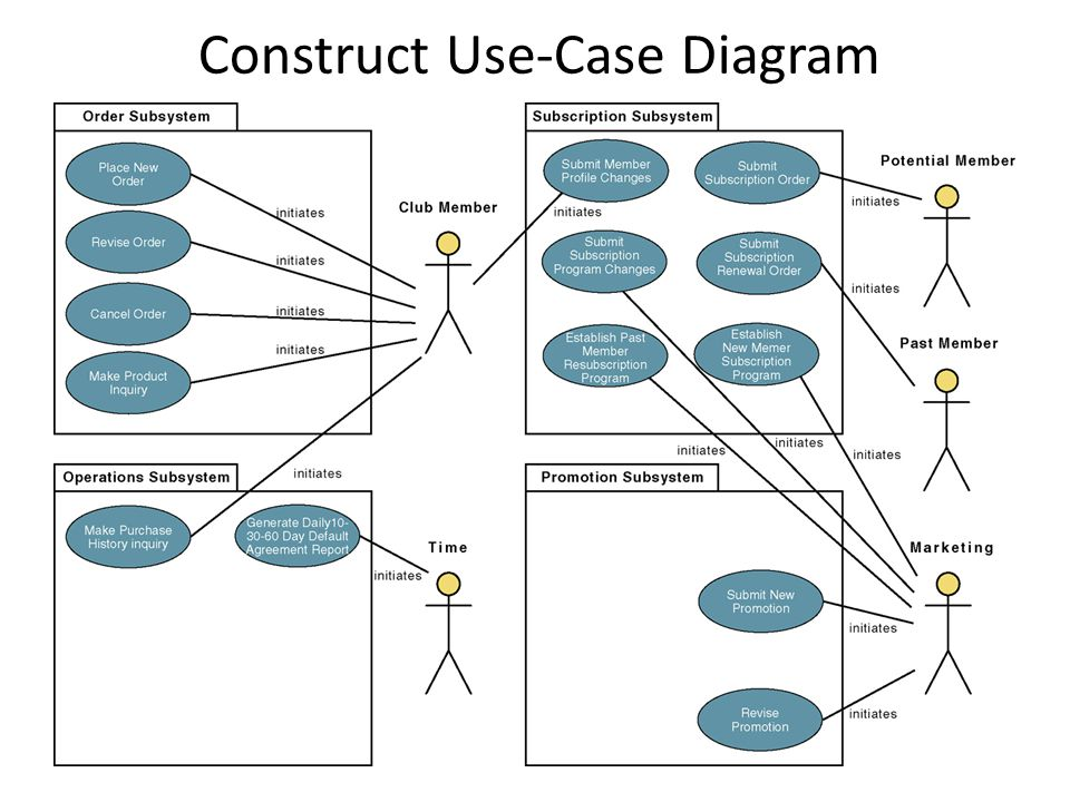 Use case diagram ucd yong choi bpa ppt video online download construct use case diagram ccuart Choice Image