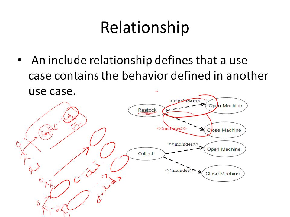 Relationship An include relationship defines that a use case contains the behavior defined in another use case.