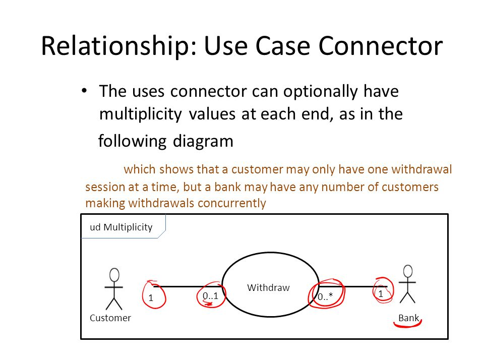 Relationship: Use Case Connector
