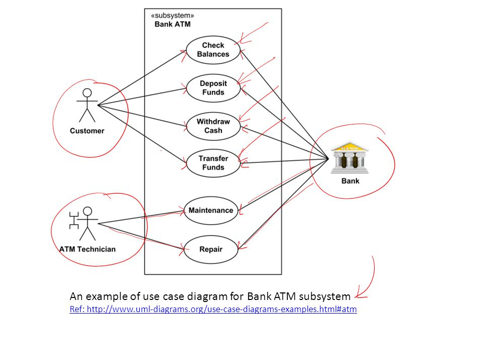 An example of use case diagram for Bank ATM subsystem