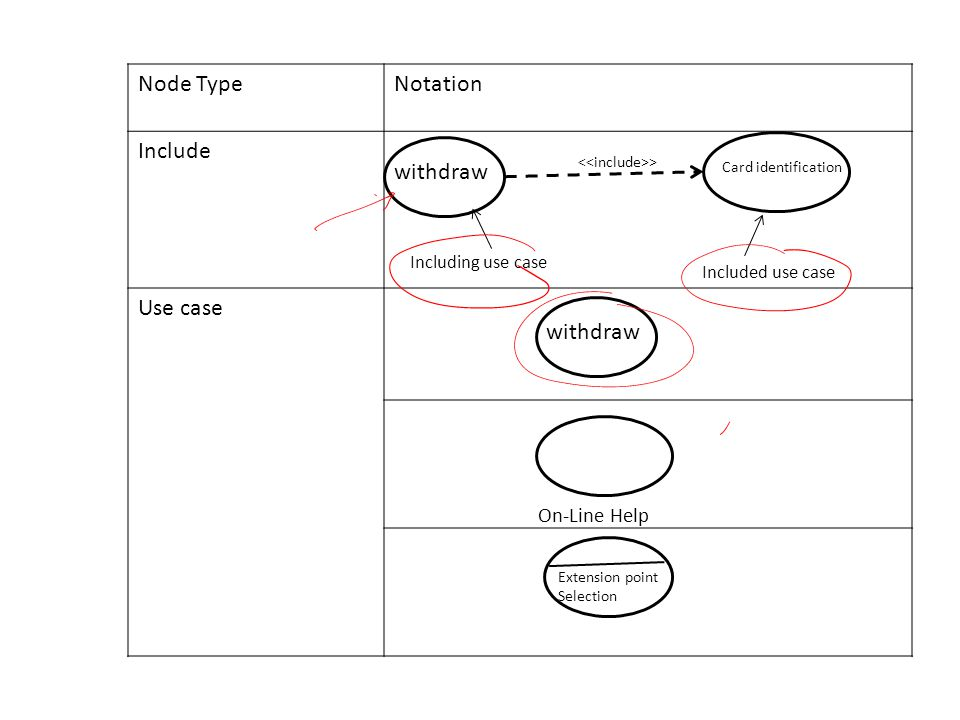 Node Type Notation Include Use case withdraw withdraw On-Line Help
