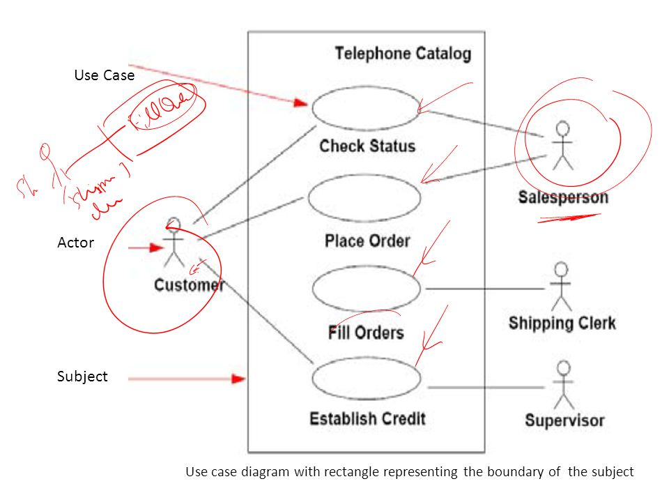 Use Case Actor Subject Use case diagram with rectangle representing the boundary of the subject