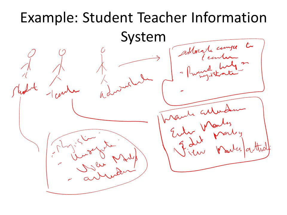 Example: Student Teacher Information System
