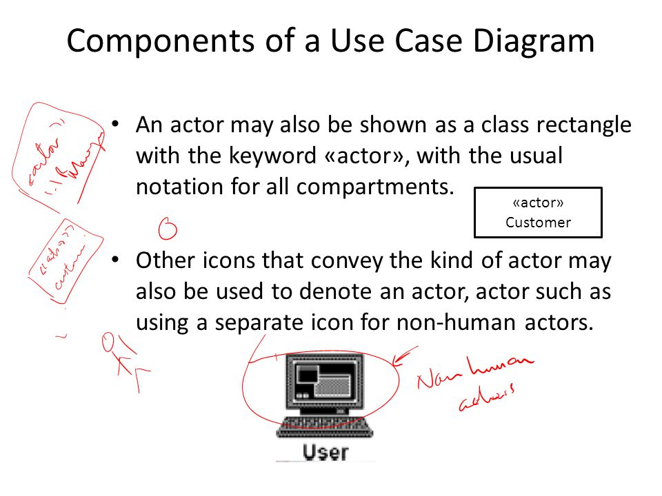 Components of a Use Case Diagram