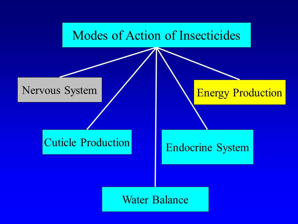 Pesticides: Types and Modes of Action - ppt video online download