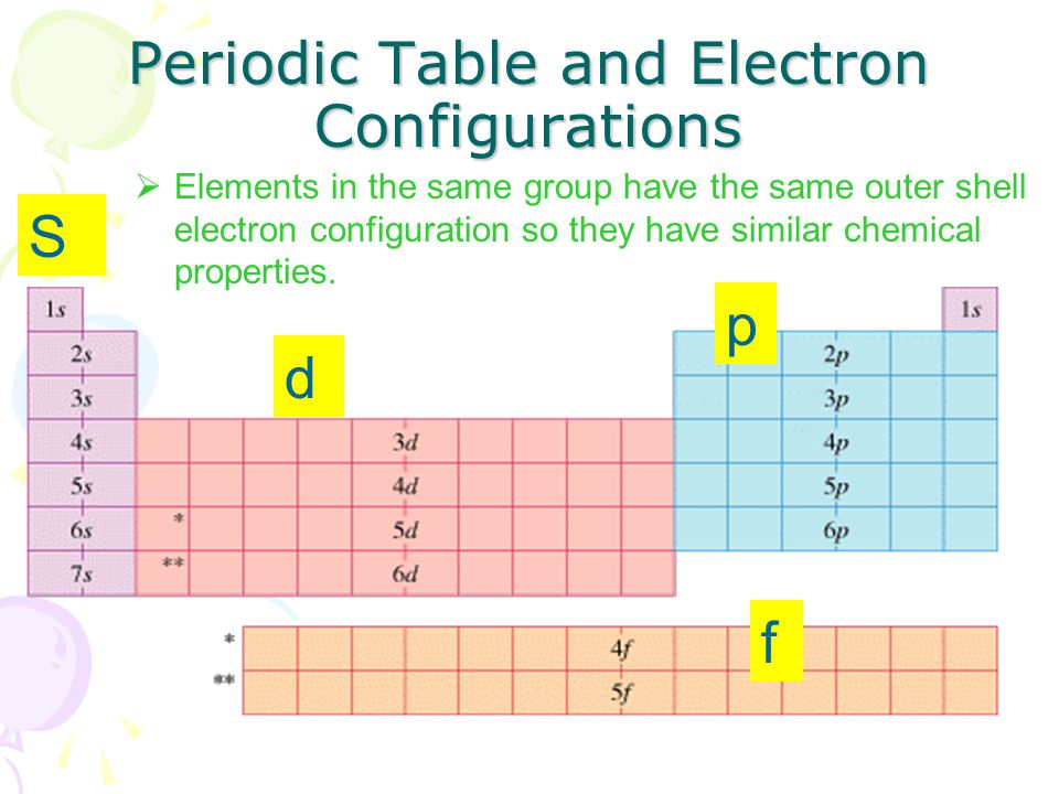 13 Periodic Table And Electron Configurations