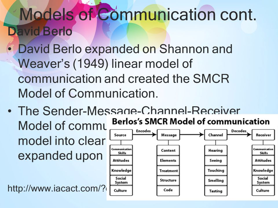 role model of a communicator Components of berlo's model of communication s -sender sender is the source of the message or the person who originates the message the person or source sends the message to the receiver.