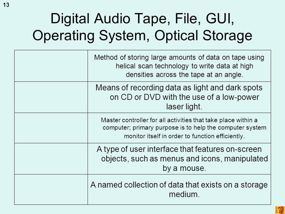 Digital Audio Tape, File, GUI, Operating System, Optical Storage