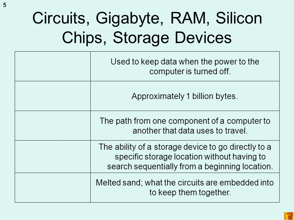Circuits, Gigabyte, RAM, Silicon Chips, Storage Devices