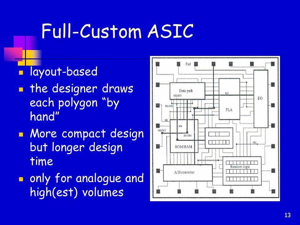 Digital Circuit Design on FPGA - ppt video online download