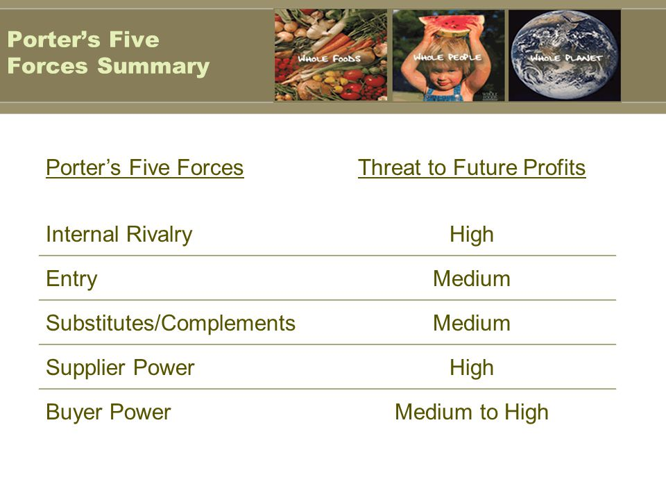 Porter's Five Forces Summary