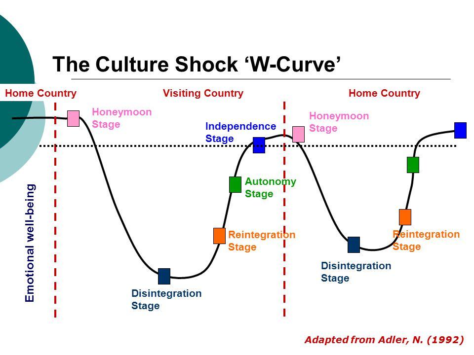 w curve culture shock