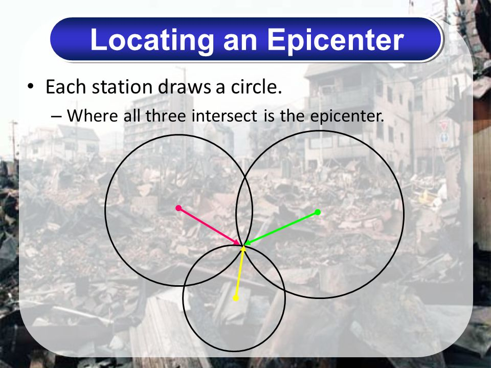 Locating an Epicenter Each station draws a circle.