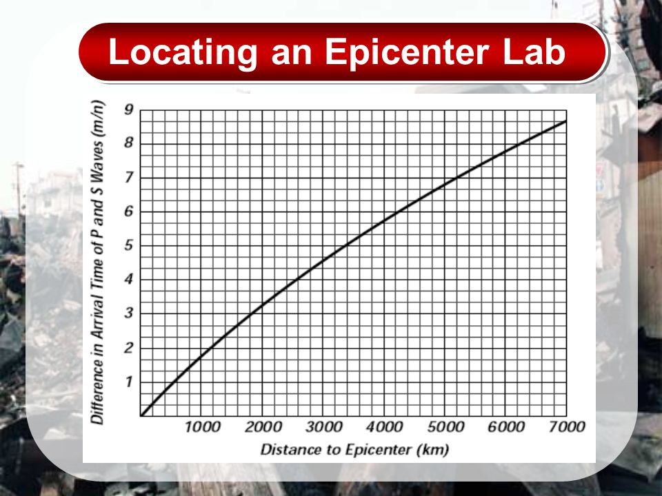 Locating an Epicenter Lab