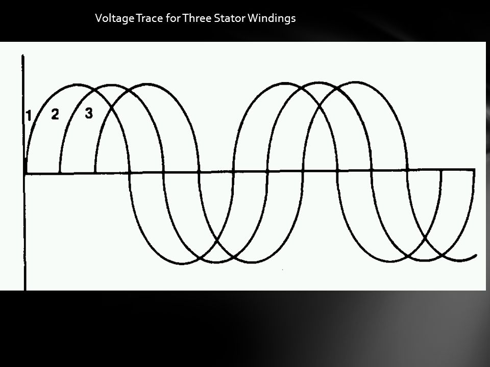 Voltage Trace for Three Stator Windings