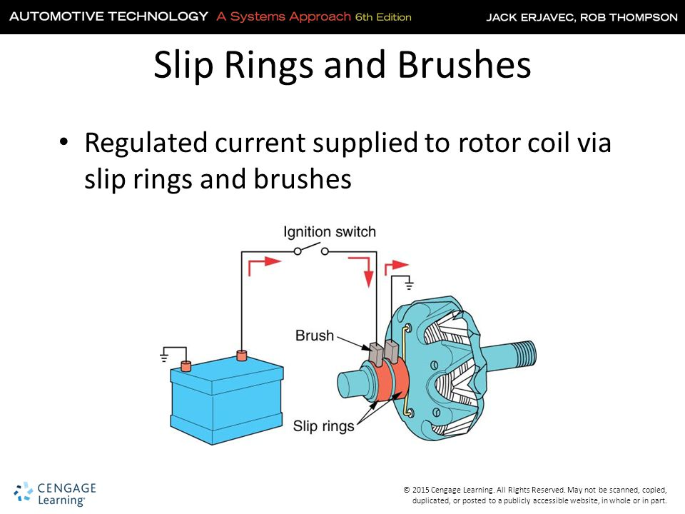 Slip Rings and Brushes Regulated current supplied to rotor coil via slip rings and brushes