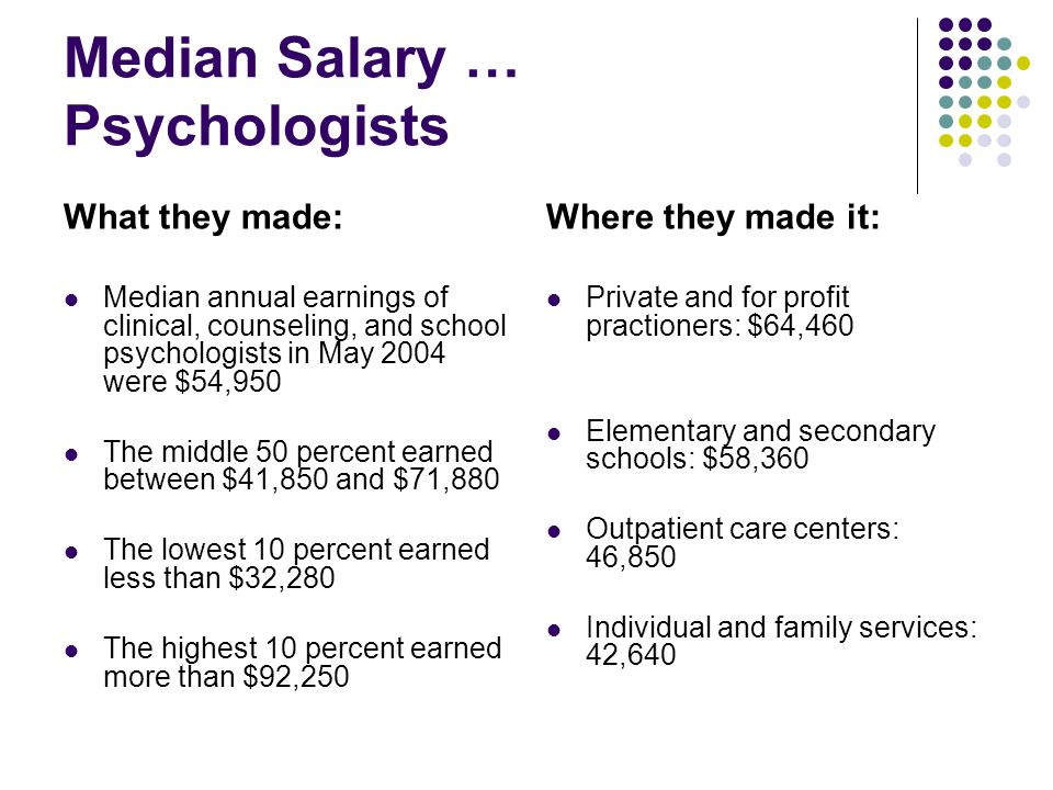 Median Salary … Psychologists