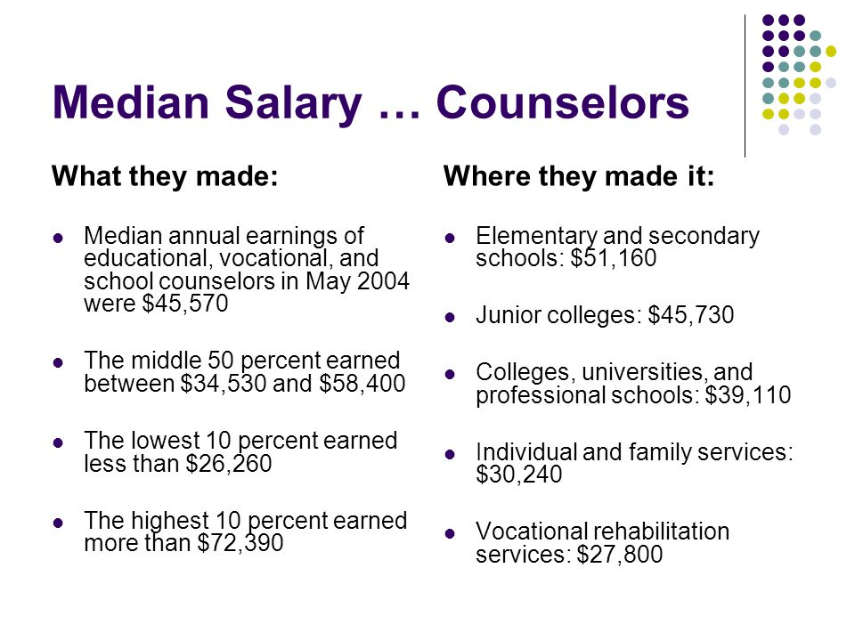Median Salary … Counselors