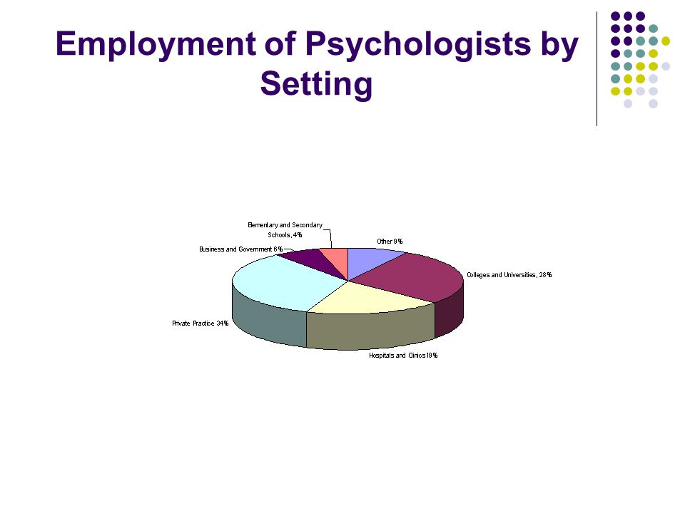 Employment of Psychologists by Setting