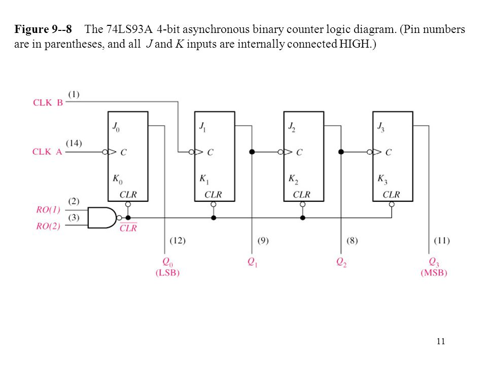 Chapter 9 Counters. - ppt video online download on 3 bit counter, 8 bit counter, 16 bit counter, 32 bit counter,