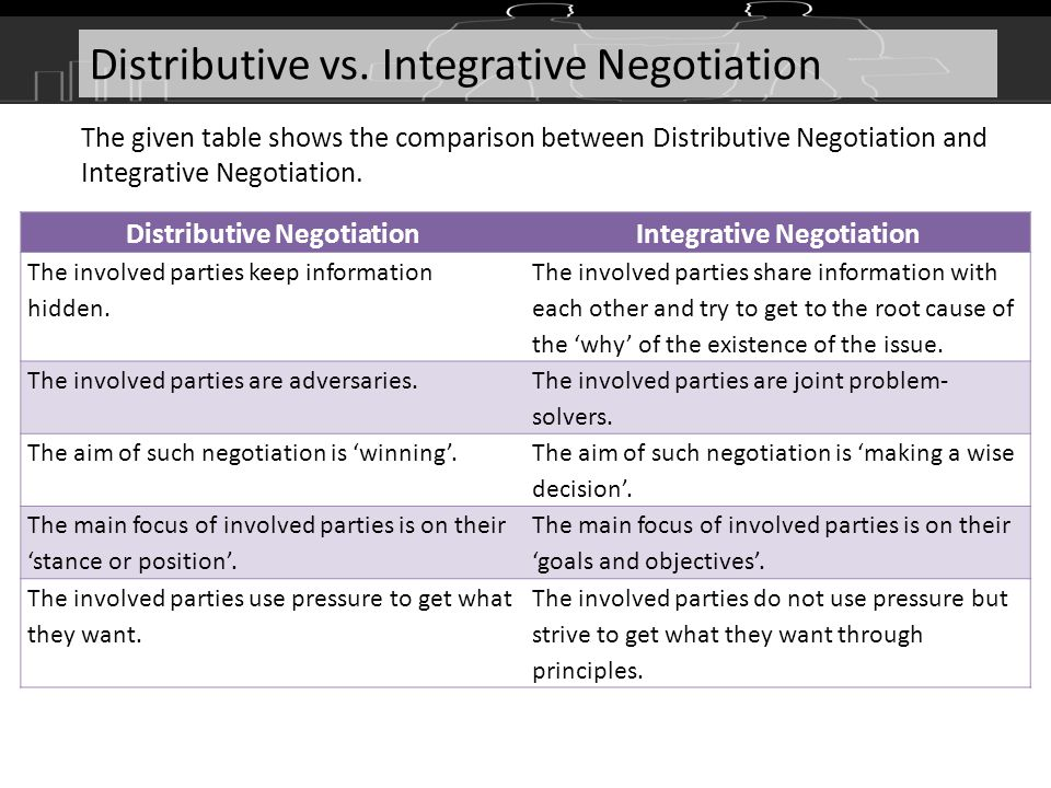 distributive and integrative bargaining