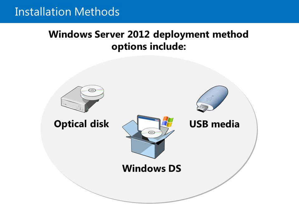 Windows Server 2012 deployment method options include: