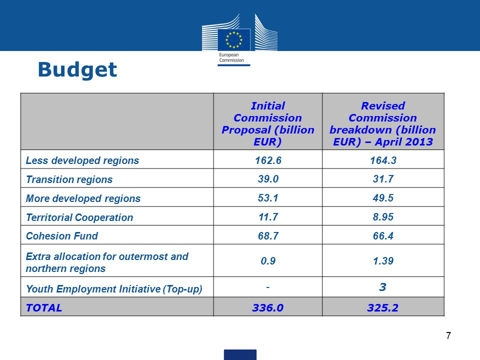 Budget Initial Commission Proposal (billion EUR) Revised Commission breakdown (billion EUR) – April